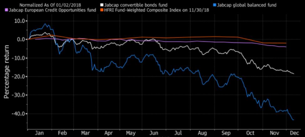 Carnage in Hedge Fund Land Gets Worse - AskBrokers - AskBrokers
